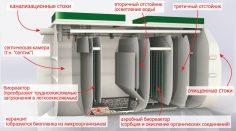 Схема очистки стоков септиками Тверь